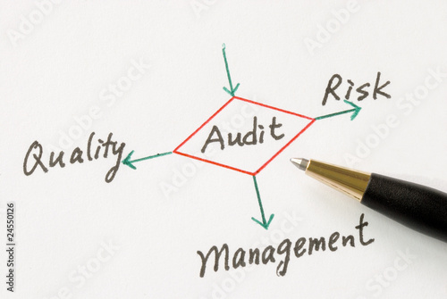 Photo Several possible outcomes of performing an audit