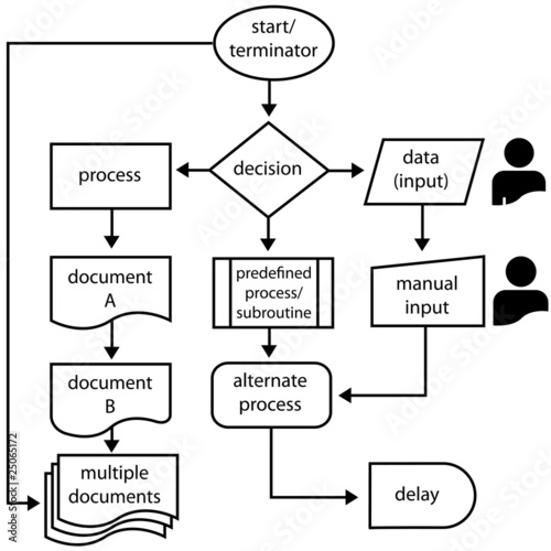 Flowchart Symbols Flow Arrows Programming Process Buy This Stock