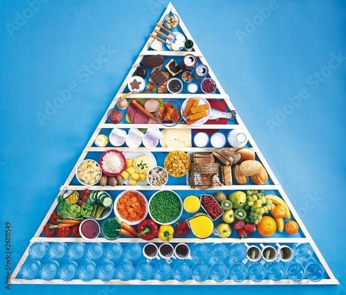 Ernährungspyramide / Ernährungsdreieck