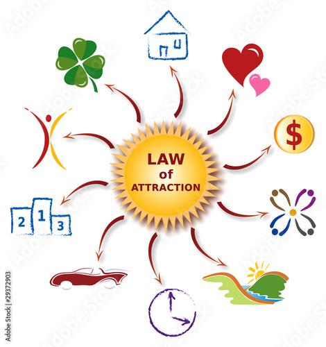 Fotografie, Tablou  Illustration Icones Loi de l'Attraction - Law of Attraction