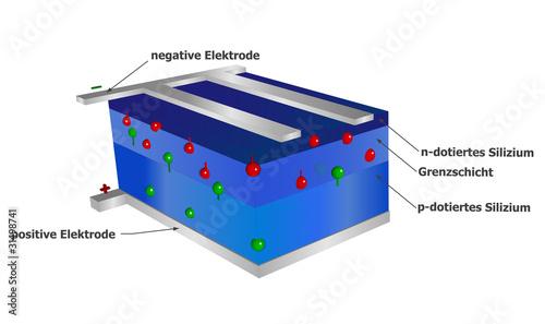 Solarzelle Aufbau Kaufen Sie Diese Illustration Und Finden Sie