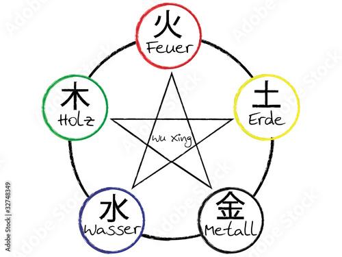 Fotografía  Wu Xing - Elemente der traditionellen Chinesischen Medizin