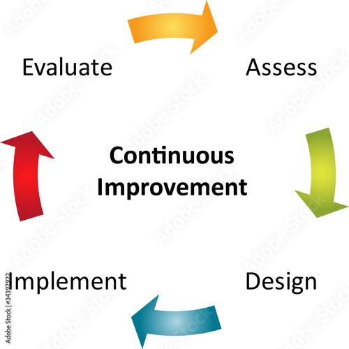 Fotografía  Continuous improvement business diagram
