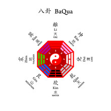 """Eight Diagrams BaQua """"Later Heaven"""" Used At Feng Shui"""