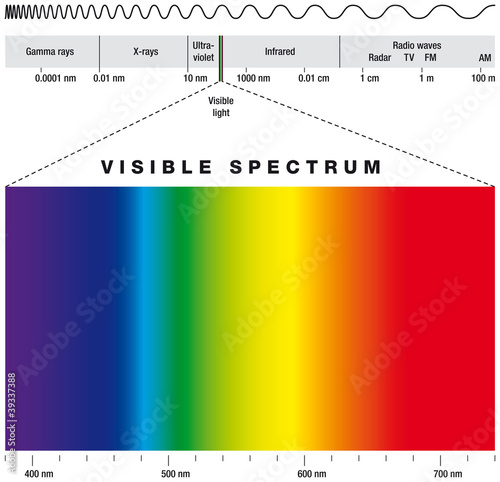 Pinturas sobre lienzo  Electromagnetic spectrum and visible light