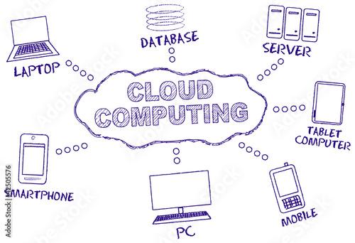 Cloud com, handwritten mind map, vector - Buy this ... on cloud world map, cloud activity map, cloud mind art, cloud value map, creating a concept map, cloud word map, printable concept map, cloud concept,