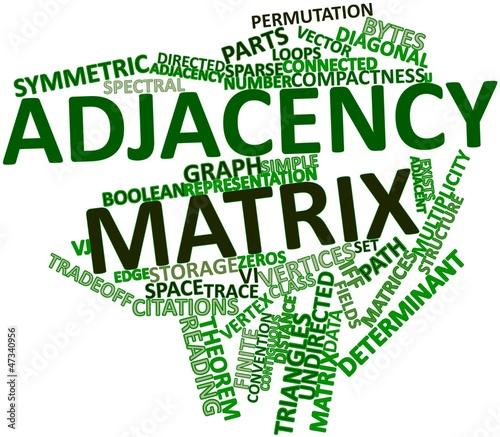 Photo Word cloud for Adjacency matrix