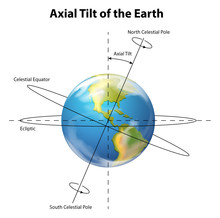 Axial Tilt Of The Earth