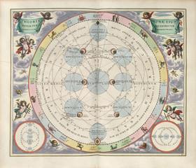 Fototapeta Znaki Zodiaku Astronomical chart, Vintage