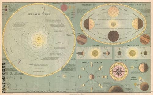 Foto op Plexiglas Retro Astronomical chart vintage