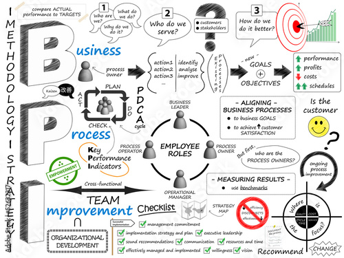 Fotografía  BUSINESS PROCESS IMPROVEMENT Sketch Notes (strategy lean 5s bpi)