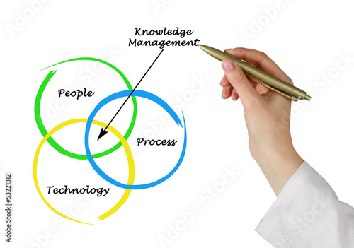 Fotografía  Knowledge Management