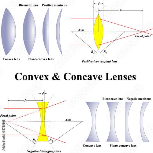 Fotografie, Obraz  Convex & Concave Lenses