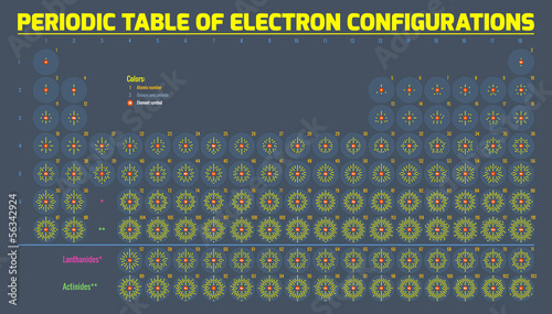 Periodic Table Of Electron Configurations Fototapet
