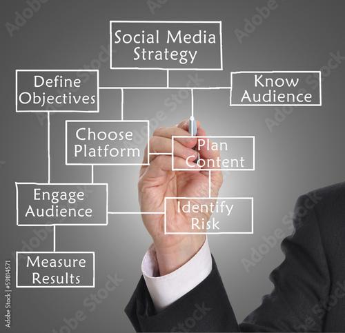 Fotografie, Obraz  Social media strategy