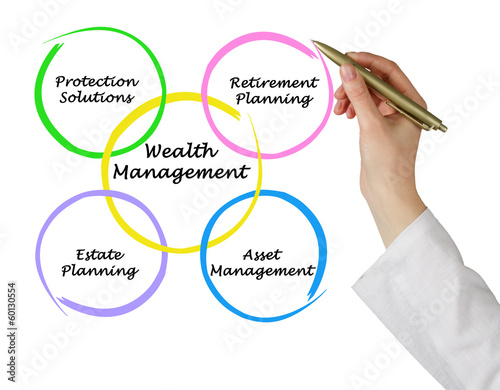 Fotografía  Wealth management