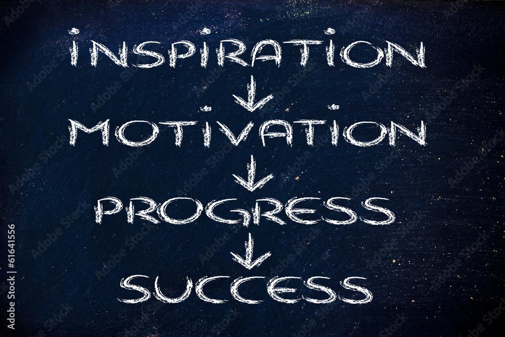 Fototapety, obrazy: business vision: inspiration, motivation, progress, success