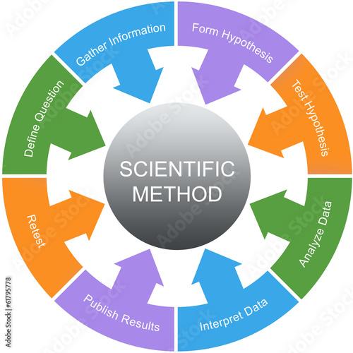 Fotografia  Scientific Method Word Circle Concept