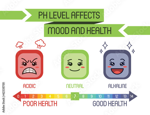 PH LEVEL AFFECTS MOOD Wallpaper Mural