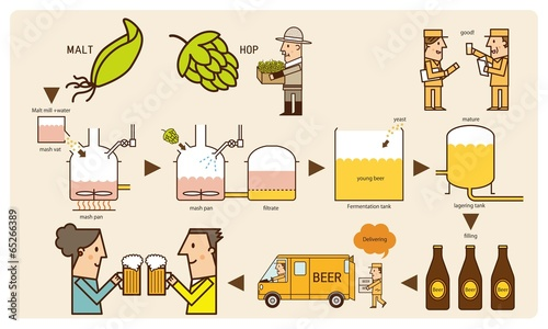 Fotografía  beer