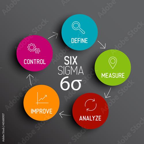 Photographie  Concept de schéma de diagramme de six sigma