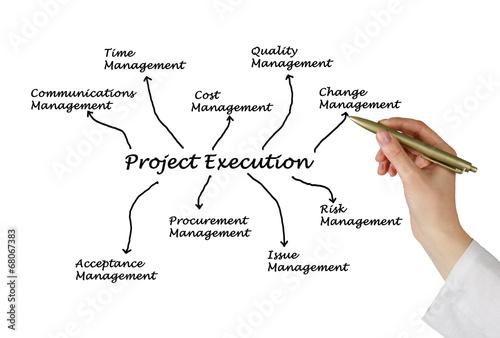 Fotografía  project execution