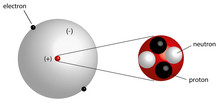Elementary Particles In Atoms