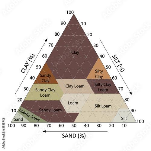 Soil Chart Fototapet