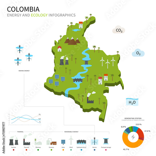 Fototapeta Energy industry and ecology of Colombia