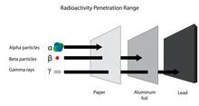 Radioactivity Penetration Rang...