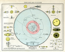 The Solar System Circa 1895 Map With English Text