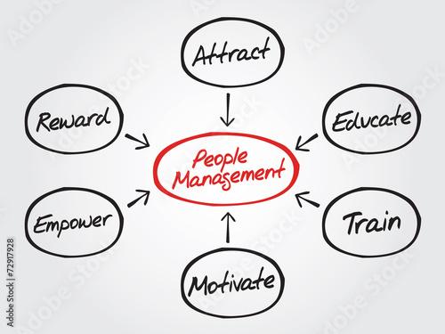 People Management Flow Chart Vector Concept Diagram Shapes