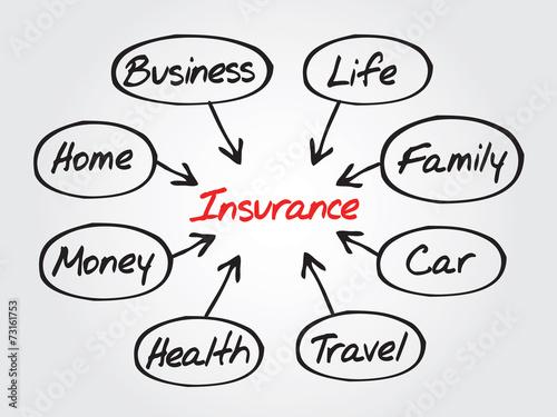 Insurance Concept Vector Flow Chart Diagram Shapes Buy