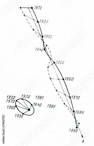 Proper motion of Sirius Canvas Print