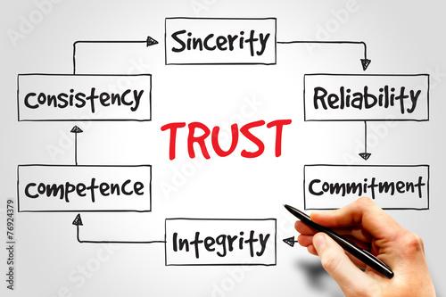 Láminas  TRUST process, business concept