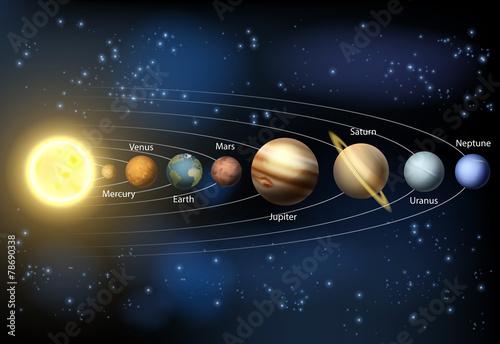 Solar system planets diagram Wallpaper Mural
