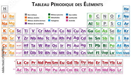 Periodic Table Of The Elements Illustration Vector In French Buy
