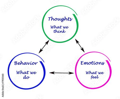 Rational Emotive Behaviour Therapy