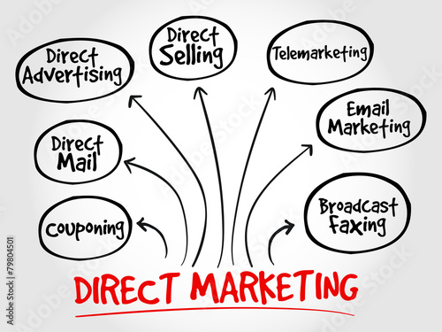 Direct marketing mind map, business management strategy Poster