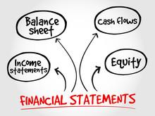 Financial Statements Mind Map,...