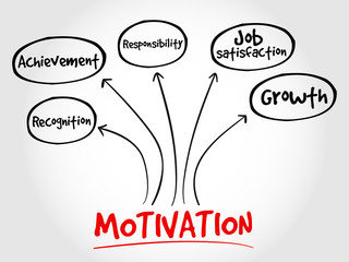 Fototapeta Motywacje Motivation mind map, business concept
