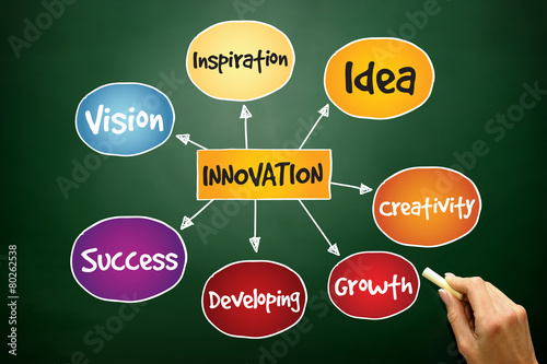 Innovation Solutions Mind Map Business Concept On Blackboard Buy