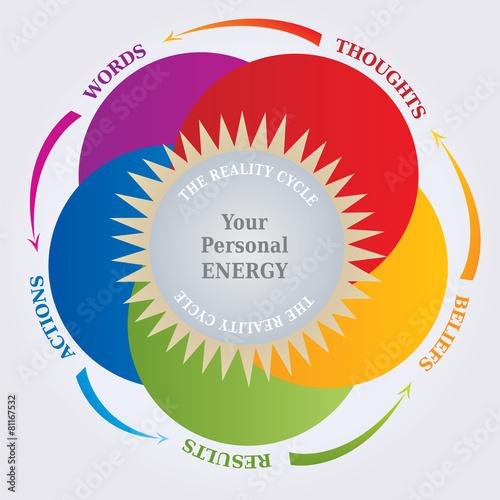 Foto  Cycle de la Réalité - Diagramme Loi Attraction Pensée / Réalité