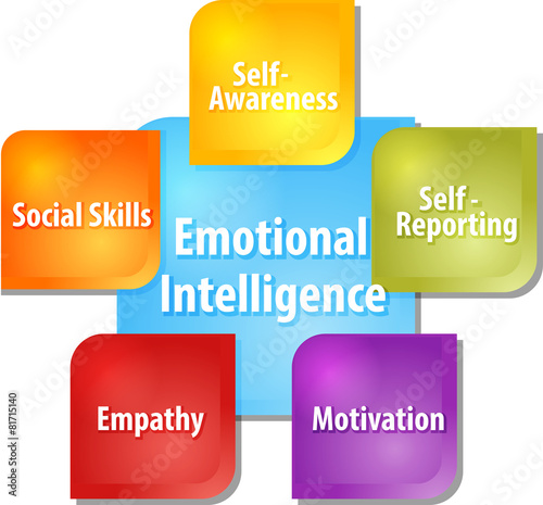 Fotografie, Obraz  Emotional intelligence business diagram illustration