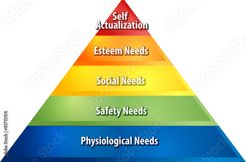 Fotografie, Obraz  Hierarchy of needs business diagram illustration