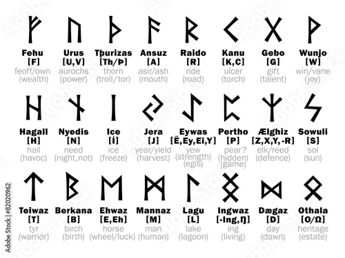 FUTHARK [fuþark] Runic Alphabet and its Sorcery interpretation Wallpaper Mural