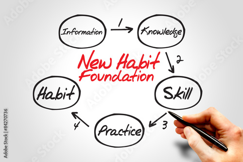 Fotografia  Step by step process diagram of new habit foundation