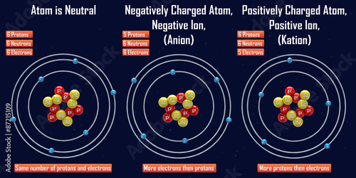 Negative and Positive Ion (Anion and Kation) Canvas Print