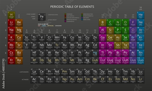 Photo Mendeleev's Periodic Table of Chemical Elements, Dark, Vector.
