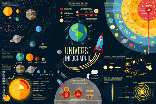 Leinwand Poster Set of Universe Infographics - Solar system, Planets comparison